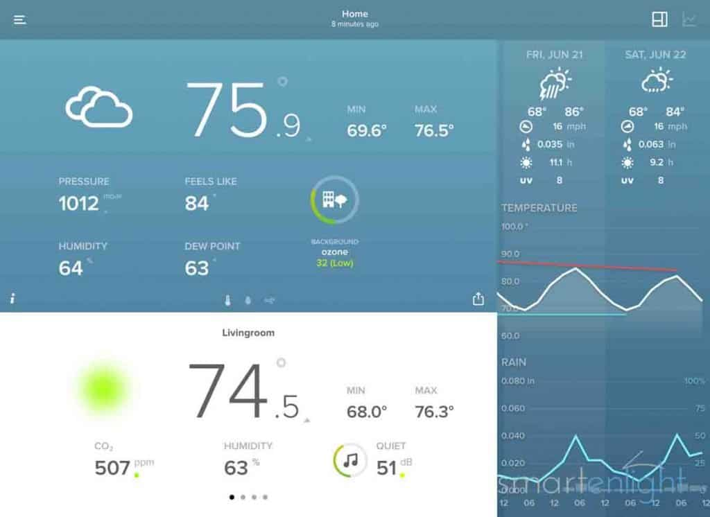 Screenshot of the Netatmo Dashboard on an iPad