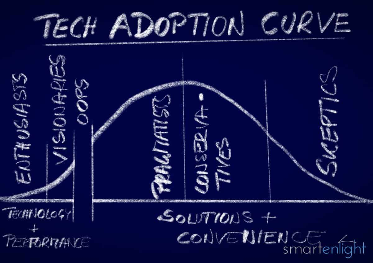 Crossing the Chasm: Technology Adoption Curve