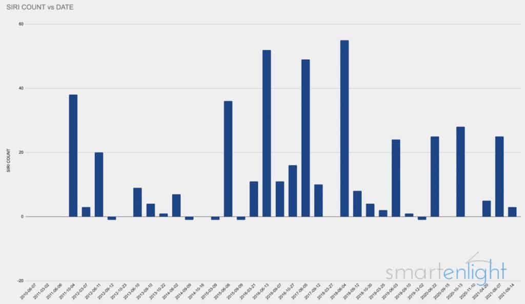 Graph of all Siri Mentions at Apple Media Events